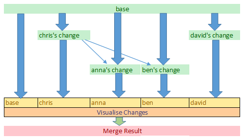 diagram of base DITA document