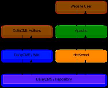 Hybrid DeltaXML CMS Architecture