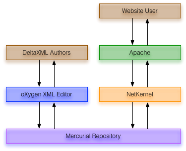 Mercurial-based DeltaXML CMS Architecture