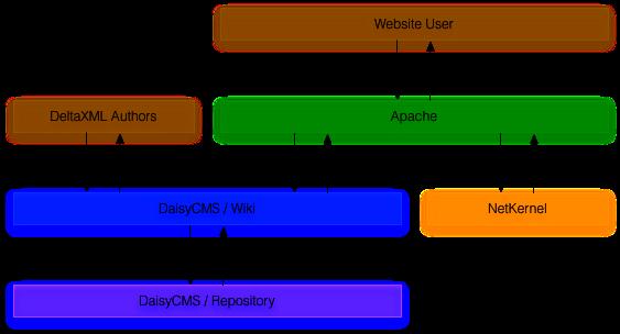 Original DeltaXML CMS Architecture