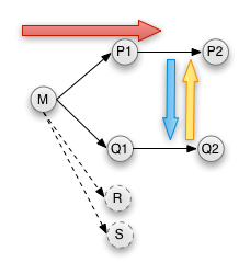 Merge direction and Symmetry diagram