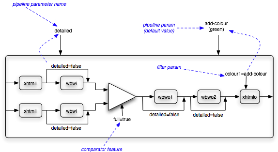 This diagram of an example pipeline provides a good introduction to the concepts described in the DXP User Guide.
